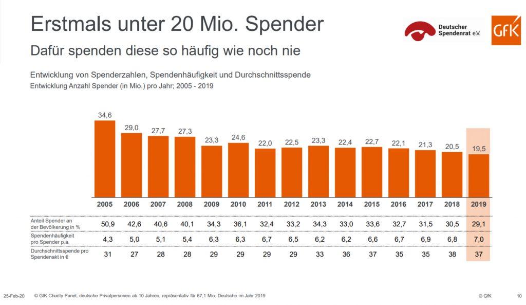 Immer weniger Deutsche Spenden