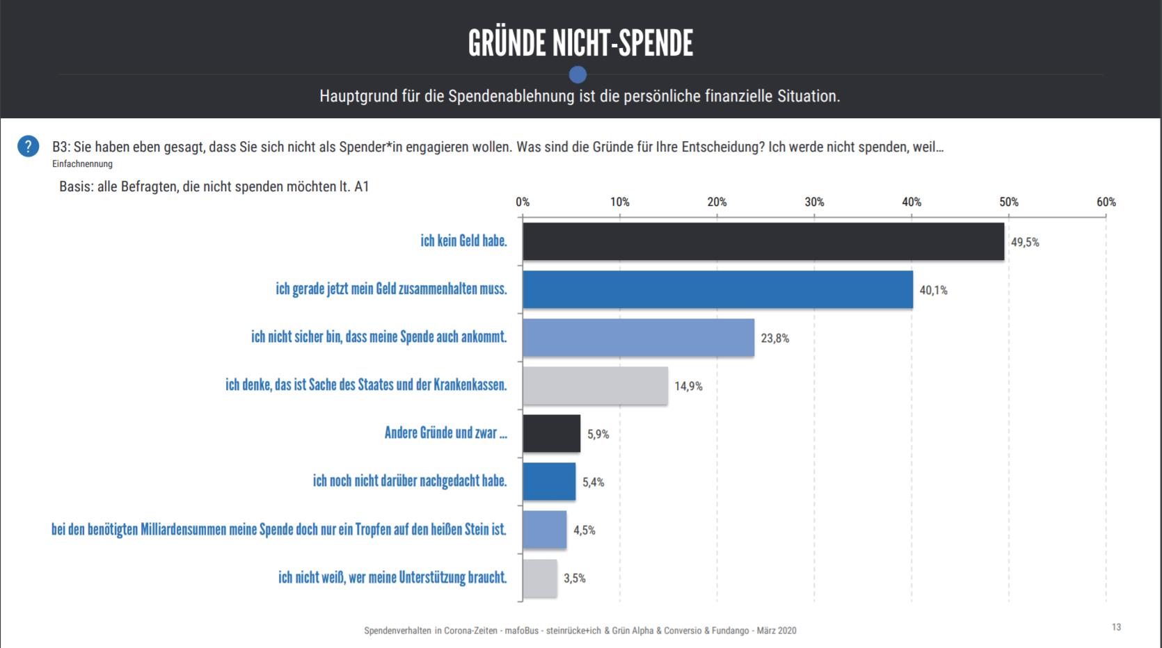 """Studie """"Spendenverhalten in Corona-Zeiten"""", 2020"""