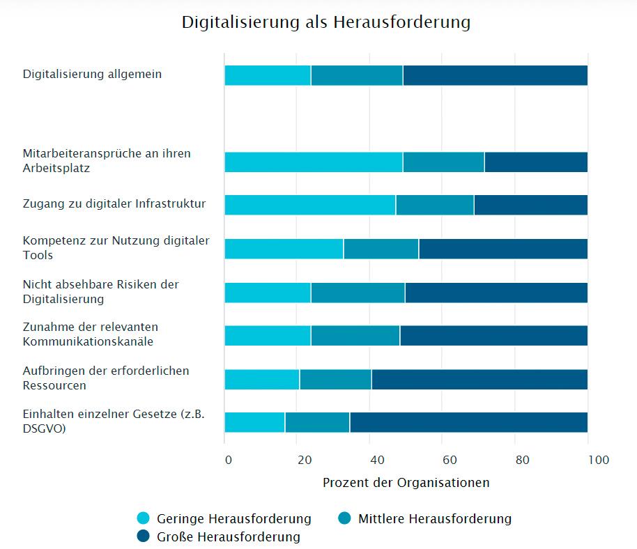 Ressourcen und Gesetze stressen Vereine und Stiftungen bei der Digitalisierung.