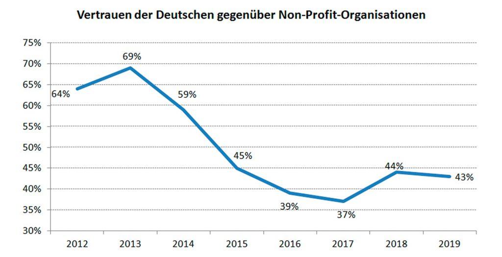 Das Vertrauen der Deutschen in NGOs ist immer noch gestört.