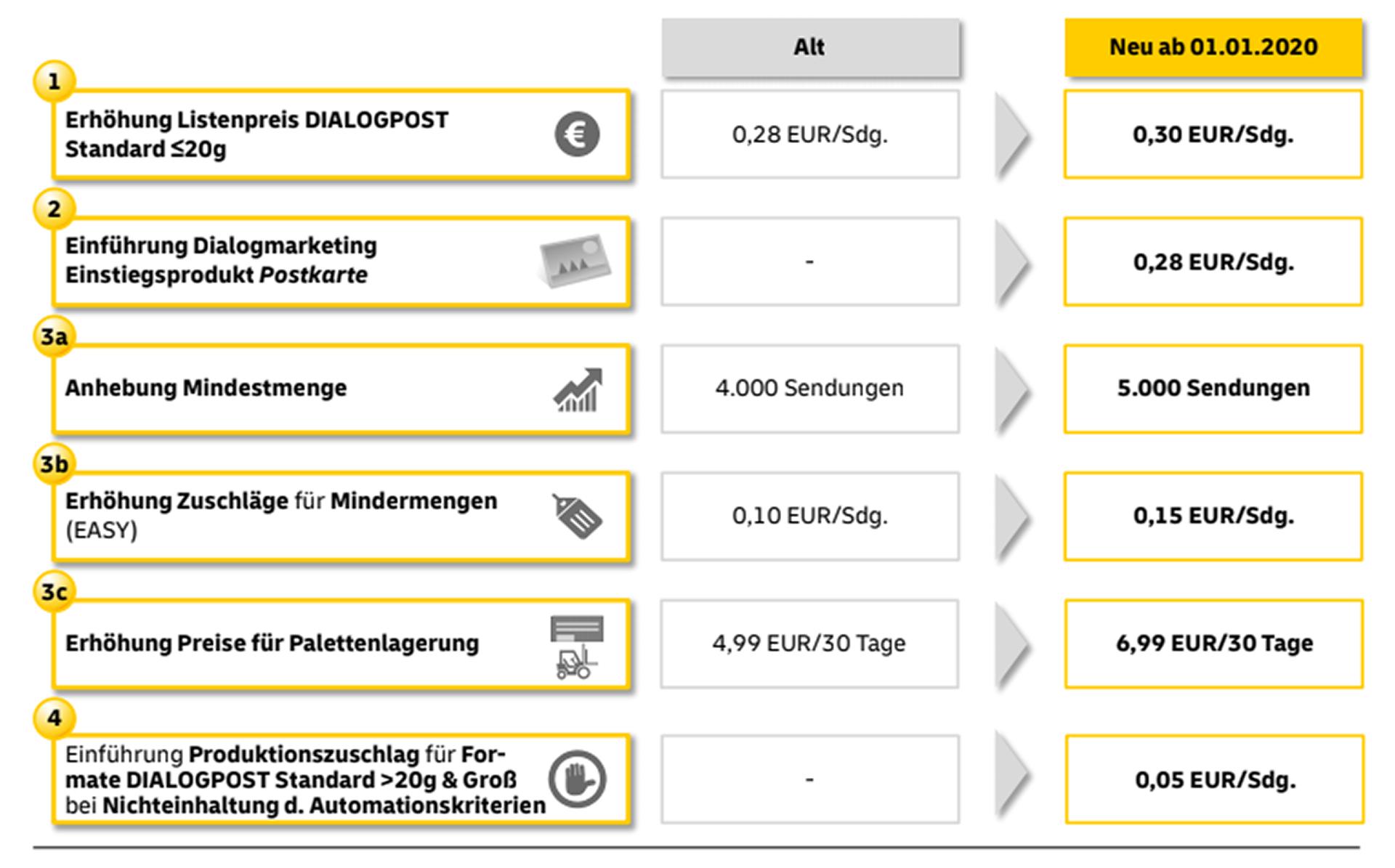 Die deutsche Post verändert auch das Preismodell für die Dialogpost.